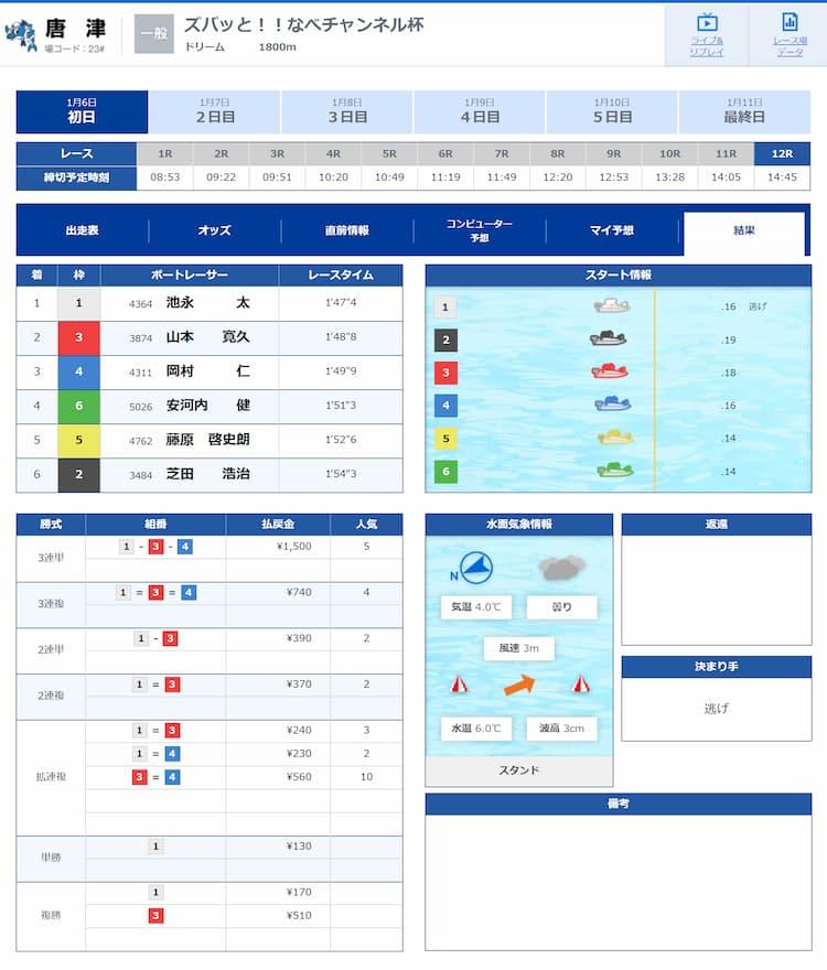 競艇予想サイト・競艇BULL・優良・稼げる・1月6日・結果・画像