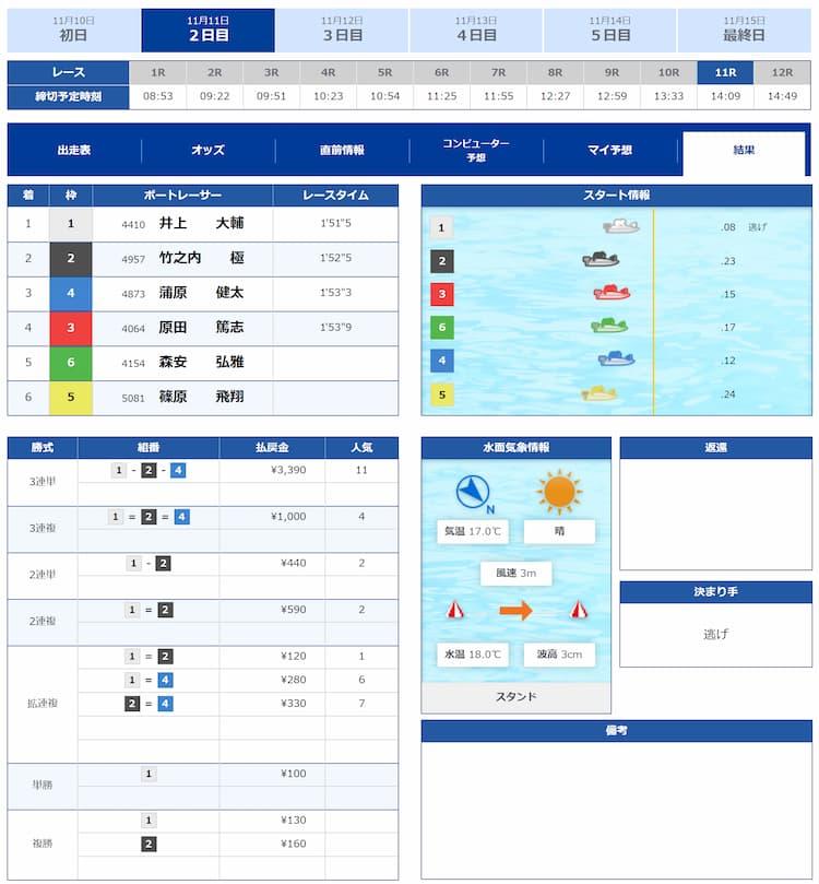 競艇予想サイト・競艇CHAMPION・競艇チャンピオン・優良・稼げる・11月11日・結果・画像