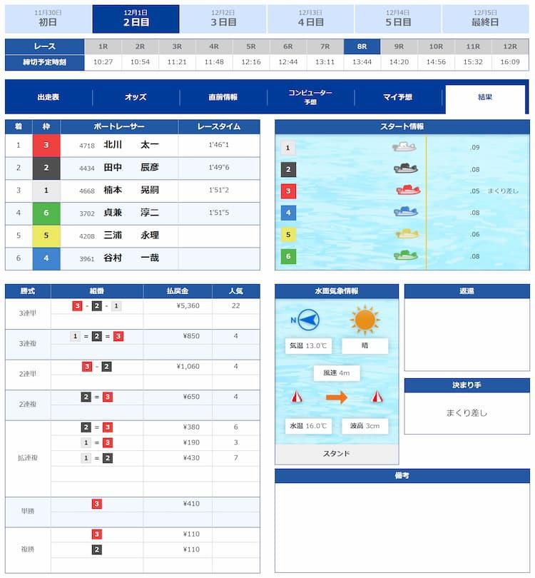 競艇予想サイト・競艇CHAMPION・競艇チャンピオン・優良・稼げる・12月1日・結果・画像