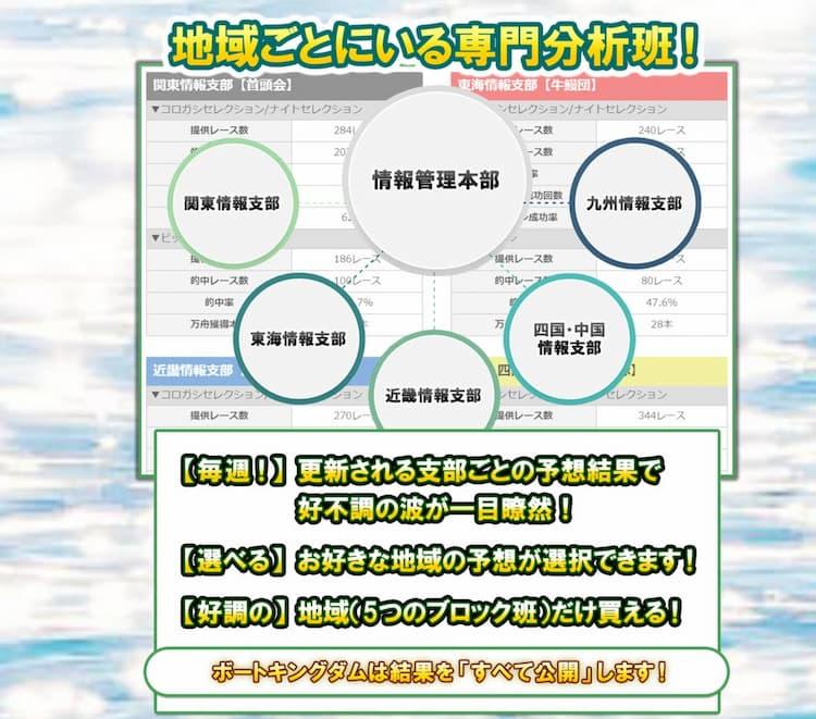 競艇予想サイトBOAT KINGDOMボートキングダム優良稼げる説明02-