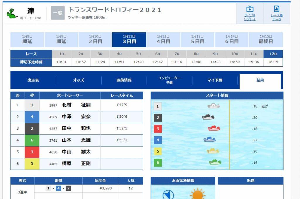 競艇予想サイト・BOAT KINGDOM・ボートキングダム・優良・稼げる・結果