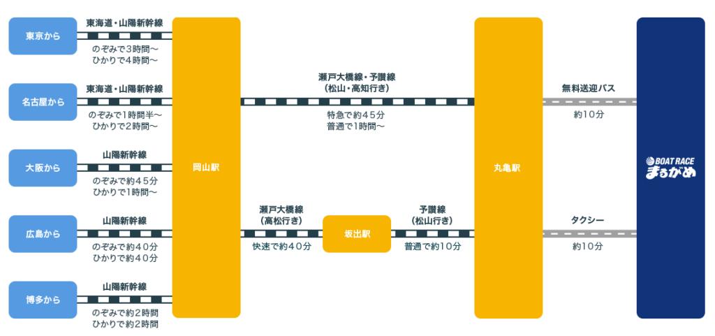競艇・競艇場・ボートレース・ボートレース場・ボートレース丸亀・丸亀競艇場・アクセス・電車