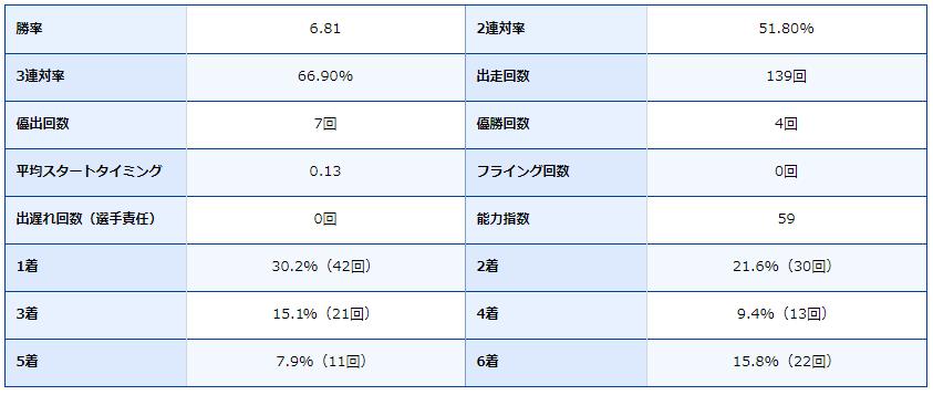 競艇・競艇場・ボートレース・ボートレース場・ボートレース丸亀・丸亀競艇場・片岡雅裕・成績