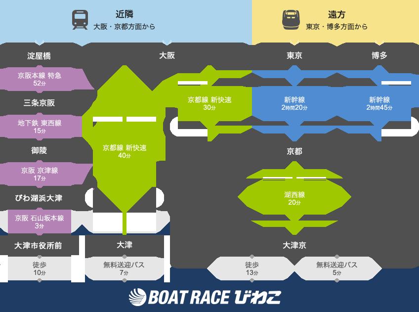 競艇場・ボートレース場・ボートレースびわこ・琵琶湖競艇場・アクセス・電車