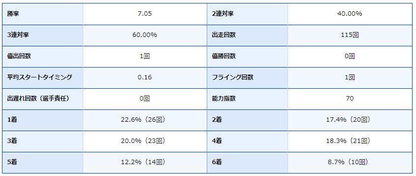 競艇・ボートレース・ボートレース尼崎・尼崎競艇場・競艇選手・ボートレーサー・魚谷智之・成績