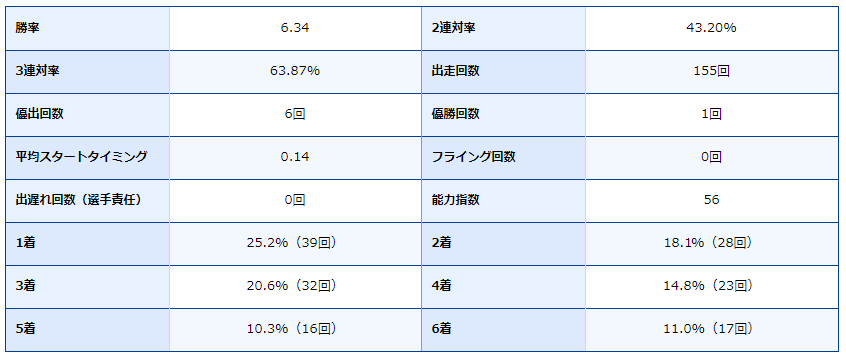 競艇・ボートレース・ボートレース尼崎・尼崎競艇場・競艇選手・ボートレーサー・尾嶋一広・成績