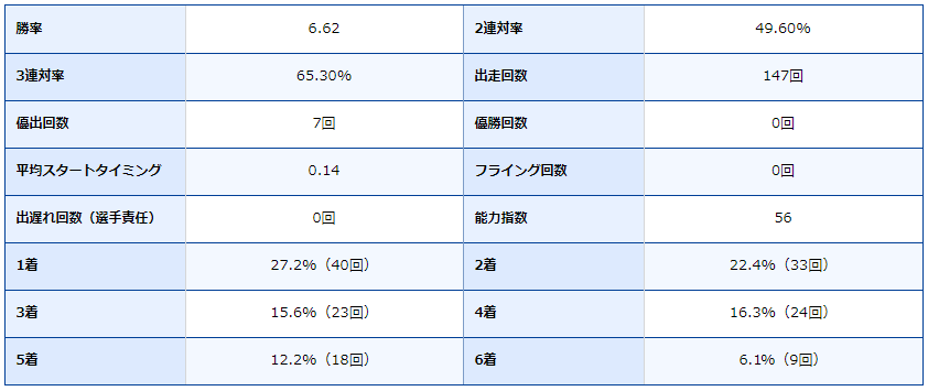 競艇・競艇場・ボートレース・ボートレース場・ボートレース丸亀・丸亀競艇場・三嶌誠司・成績