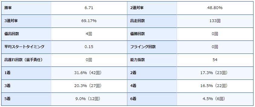競艇・競艇場・ボートレース・ボートレース場・ボートレース丸亀・丸亀競艇場・近江翔吾・成績