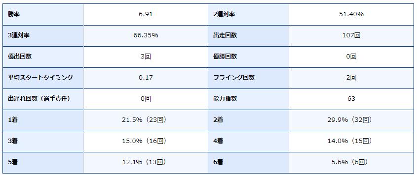 競艇・ボートレース・ボートレース宮島・宮島競艇場・競艇選手・ボートレーサー・辻栄蔵・成績