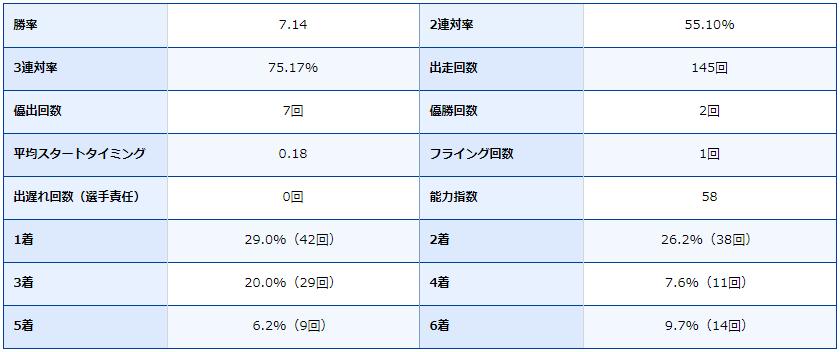競艇場・ボートレース場・ボートレース桐生・ボートレーサー・競艇選手・秋山直之・成績