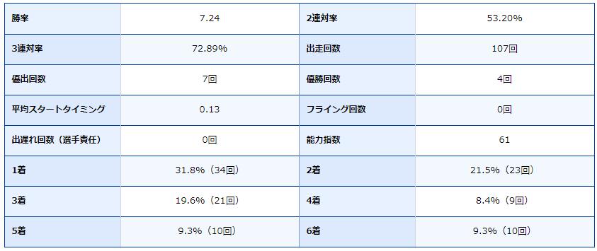 競艇・ボートレース・ボートレース尼崎・尼崎競艇場・競艇選手・ボートレーサー・稲田浩二・成績