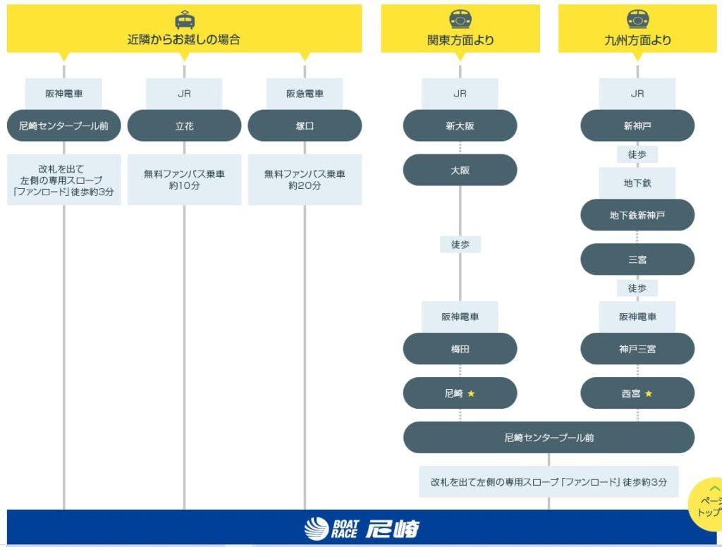 競艇・ボートレース・ボートレース尼崎・尼崎競艇場・アクセス・電車