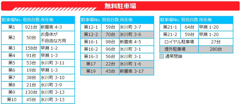 競艇・ボートレースー・競艇場・ボートレース場・ボートレース戸田・戸田競艇場・アクセス・駐車場