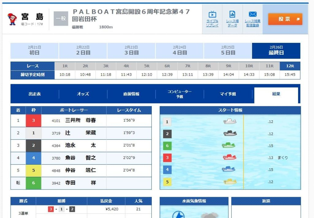 競艇予想サイト・戦国ボート・悪質・悪徳・稼げない・結果
