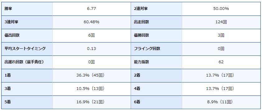 徳山競艇場・ボートレース徳山・ボートレーサー・競艇選手・得意・吉村正明・成績