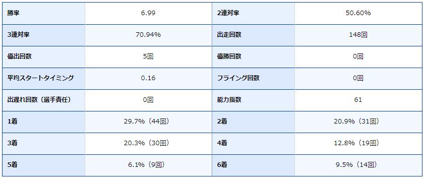 徳山競艇場・ボートレース徳山・ボートレーサー・競艇選手・得意・原田篤志・成績