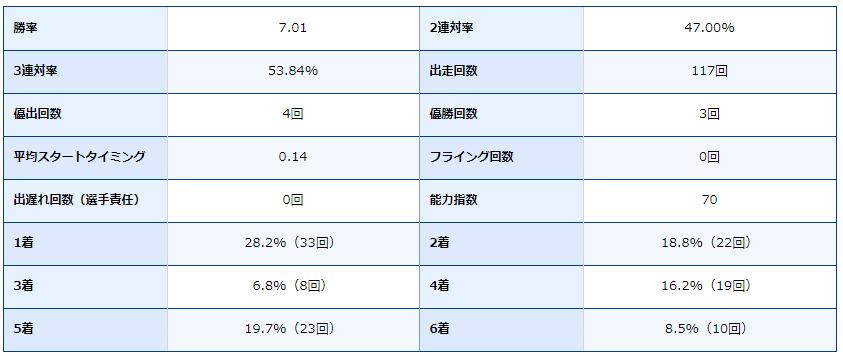徳山競艇場・ボートレース徳山・ボートレーサー・競艇選手・得意・寺田祥・成績