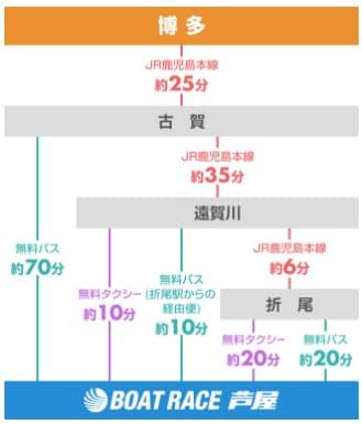 競艇場・ボートレース場・ボートレース芦屋・芦屋競艇場・アクセス・福岡