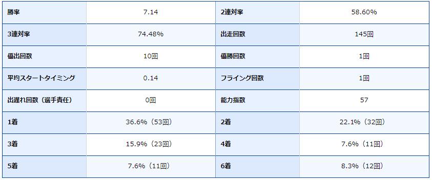 ボートレース芦屋・芦屋競艇場・競艇選手・ボートレーサー・古澤光紀・成績