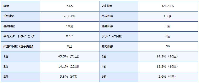 ボートレース芦屋・芦屋競艇場・競艇選手・ボートレーサー・松田 大志郎・成績