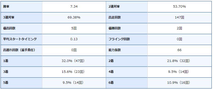 ボートレース芦屋・芦屋競艇場・競艇選手・ボートレーサー・岡崎恭裕・成績