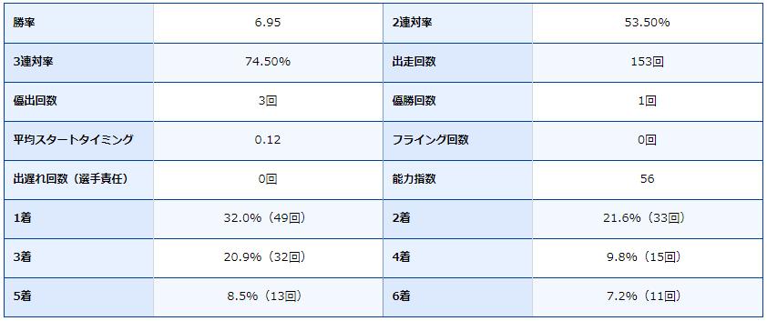 ボートレース芦屋・芦屋競艇場・競艇選手・ボートレーサー・渡辺浩司・成績