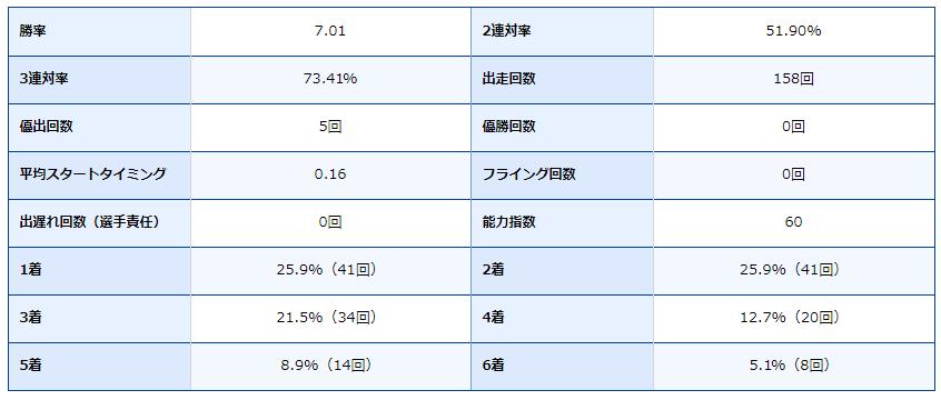 徳山競艇場・ボートレース徳山・ボートレーサー・競艇選手・得意・谷村一哉・成績
