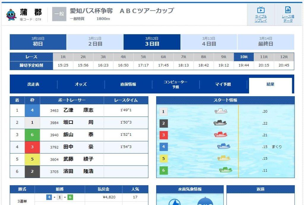 競艇予想サイト・競艇ダイヤモンド・悪質・悪徳・稼げない・結果