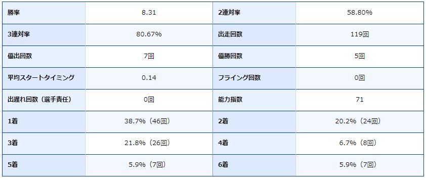 ボートレース福岡・福岡競艇場・競艇選手・ボートレーサー・篠崎仁志