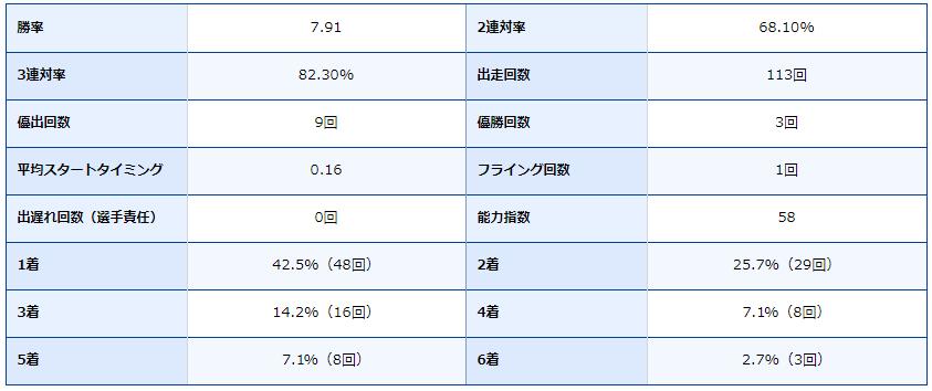ボートレース唐津・唐津競艇場・ボートレーサー・競艇選手・山田康二・成績