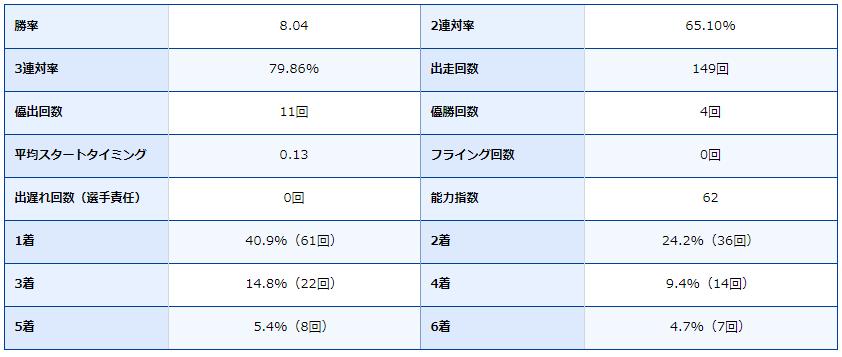 ボートレース唐津・唐津競艇場・ボートレーサー・競艇選手・上野真之介・成績