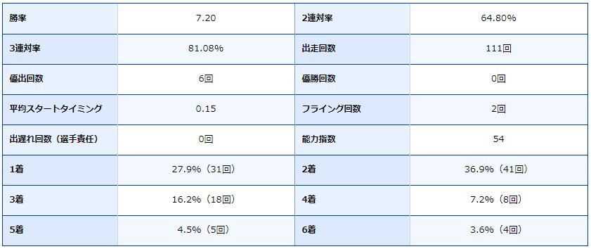 ボートレース尼崎・尼崎競艇場・競艇選手・ボートレーサー・今村暢孝・成績