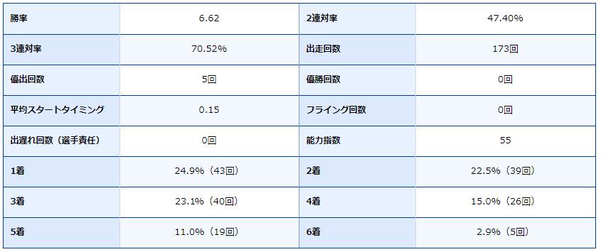 ボートレース福岡・福岡競艇場・競艇選手・ボートレーサー・川上剛・成績