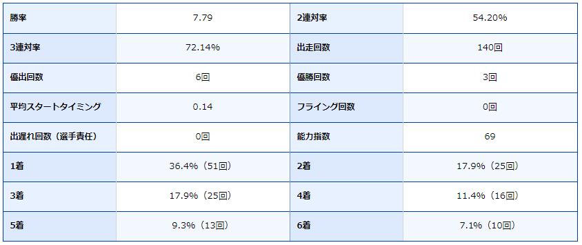 ボートレース尼崎・尼崎競艇場・競艇選手・ボートレーサー・西山貴浩・成績