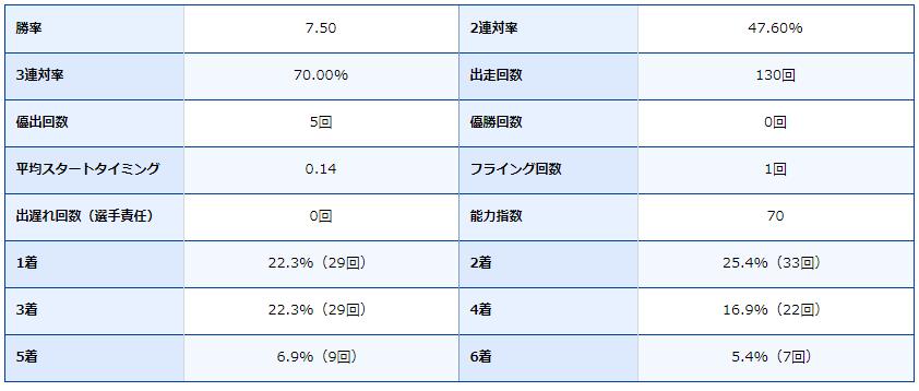 ボートレース尼崎・尼崎競艇場・競艇選手・ボートレーサー・篠崎 元志・成績