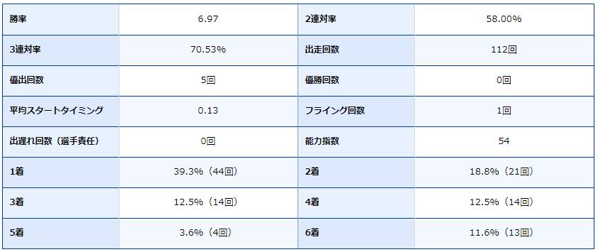 ボートレース尼崎・尼崎競艇場・競艇選手・ボートレーサー・田頭実・成績