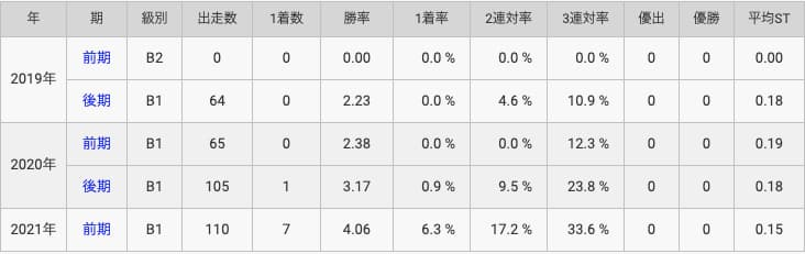 競艇予想サイト競艇選手西岡成美-