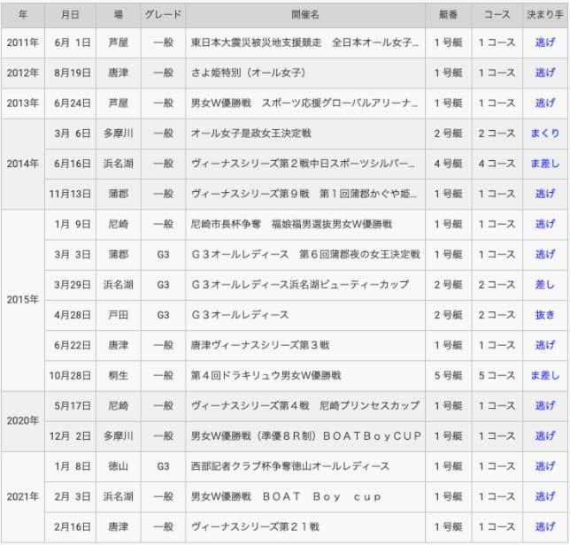 競艇予想サイト競艇選手鎌倉涼-