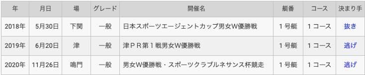 競艇予想サイト競艇選手高田ひかる-