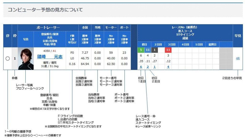 競艇ボートレースコンピューター予想公式当たらない検証-