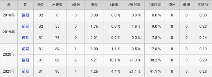 競艇予想サイト競艇選手平川香織-