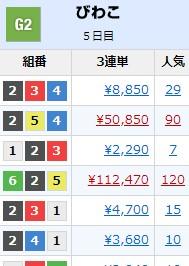 競艇ボートレース120番人気3連単1年間賭ける稼げる-
